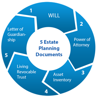 5 Documents of Estate Planning